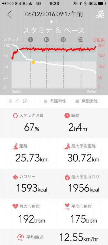 富士山麓公園から計測してます。